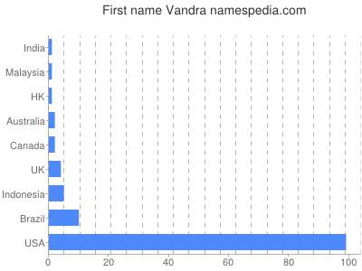 Given name Vandra