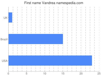 Given name Vandrea