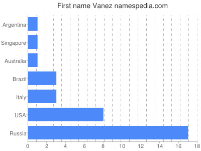 Given name Vanez