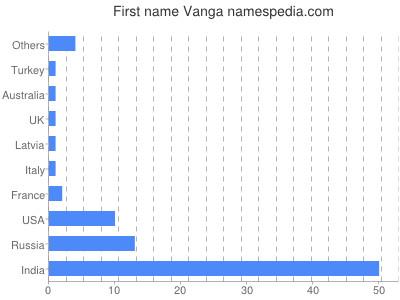 Given name Vanga