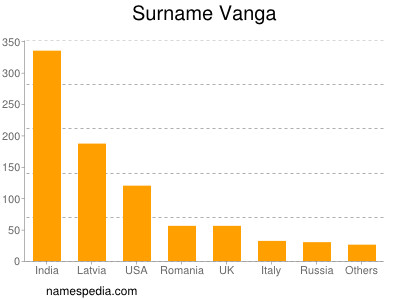 Surname Vanga