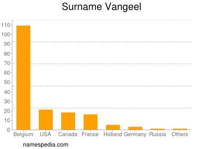 Surname Vangeel