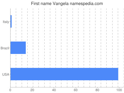 Given name Vangela