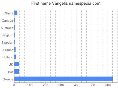 Given name Vangelis