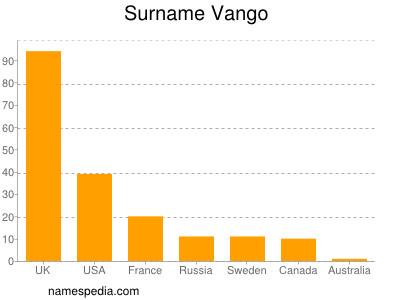 Surname Vango