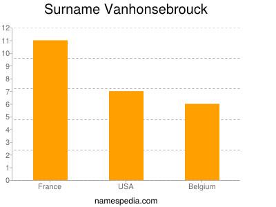 Surname Vanhonsebrouck