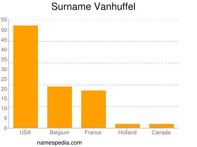Surname Vanhuffel