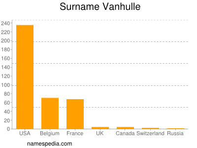 Surname Vanhulle