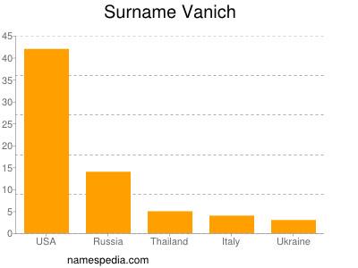 Surname Vanich