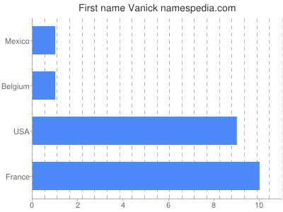 Given name Vanick