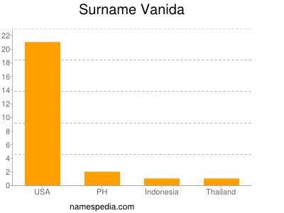 Surname Vanida