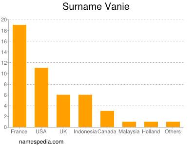 Surname Vanie
