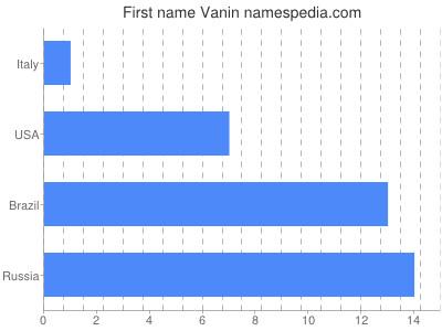 Given name Vanin