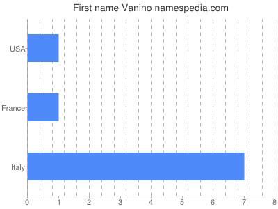 Given name Vanino