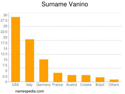 Surname Vanino