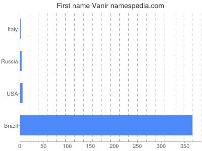 Given name Vanir