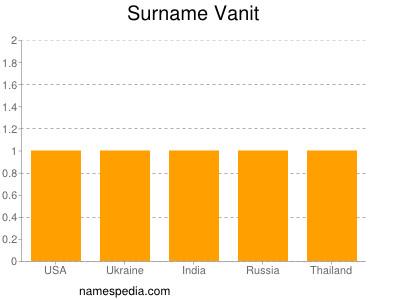 Surname Vanit