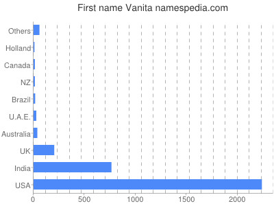 Given name Vanita