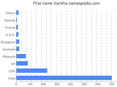 Given name Vanitha