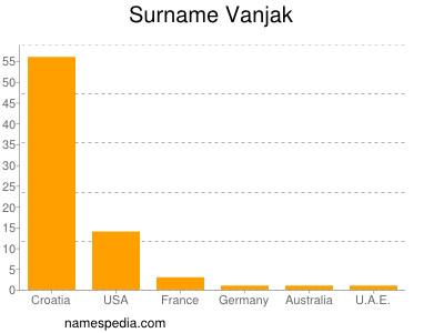 Surname Vanjak