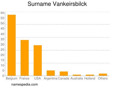 Surname Vankeirsbilck