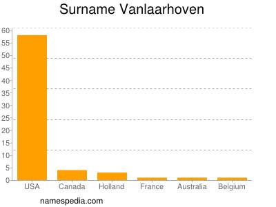 Surname Vanlaarhoven
