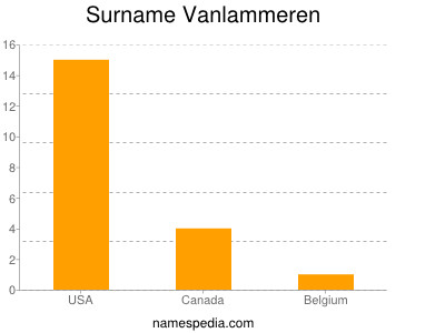 Surname Vanlammeren