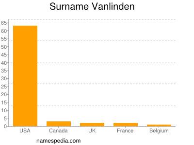 Surname Vanlinden