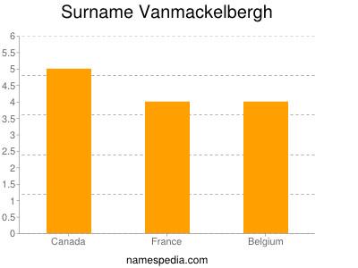 Surname Vanmackelbergh
