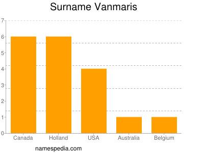 Surname Vanmaris