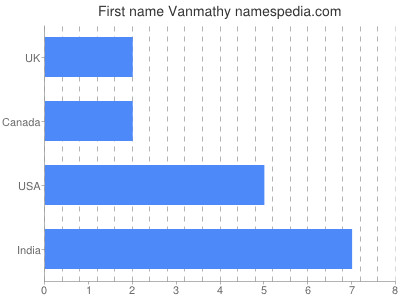 Given name Vanmathy