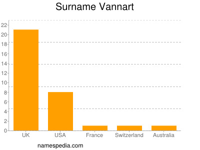 Surname Vannart