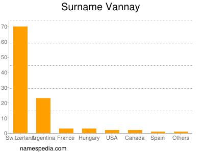 Surname Vannay