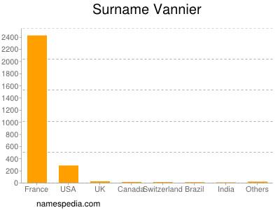Surname Vannier