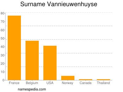 Surname Vannieuwenhuyse