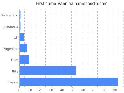 Given name Vannina