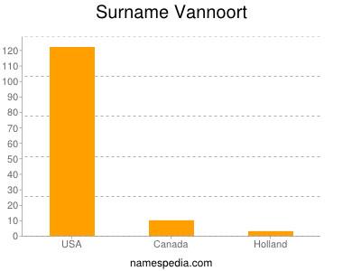 Surname Vannoort
