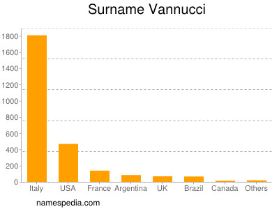 Surname Vannucci