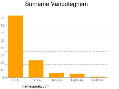 Surname Vanooteghem