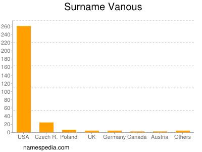 Surname Vanous