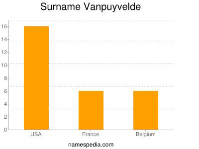 Surname Vanpuyvelde