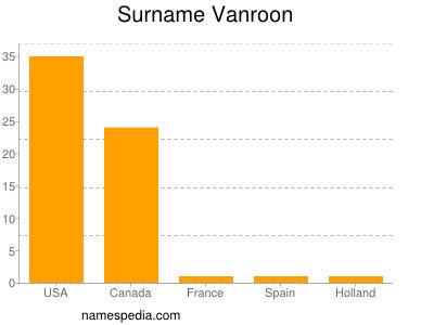 Surname Vanroon