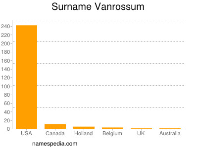 Surname Vanrossum