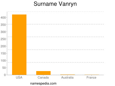 Surname Vanryn