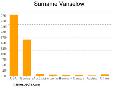 Surname Vanselow
