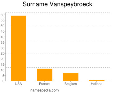 Surname Vanspeybroeck
