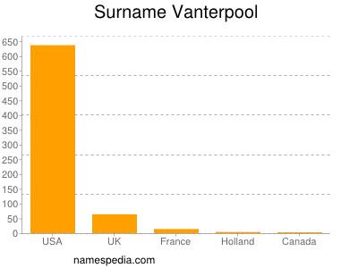 Surname Vanterpool