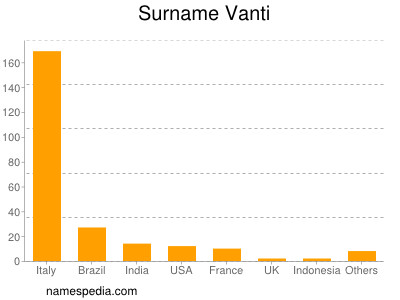 Surname Vanti