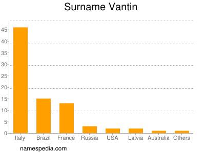 Surname Vantin