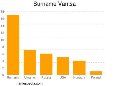 Surname Vantsa